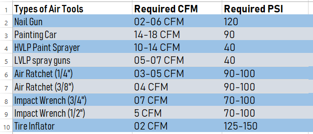 Required CFM and PSI Chart for Different tyeps of air tools